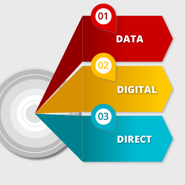 Our Cornerstones: Data, Digital, Direct